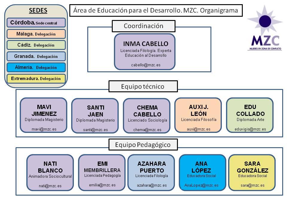 organigrama ED2016